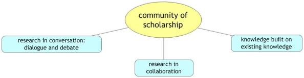 community of scholarship
