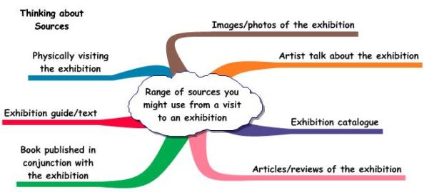 Range of sources you might use from a visit to an exhibitio
