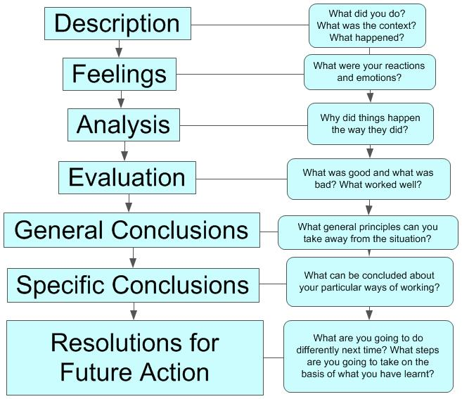 reflective essay gibbs Reflective essay on communication gibbs (1988) reflective model consists of six stages boyd and fales (1983) offer a useful definition of reflection.